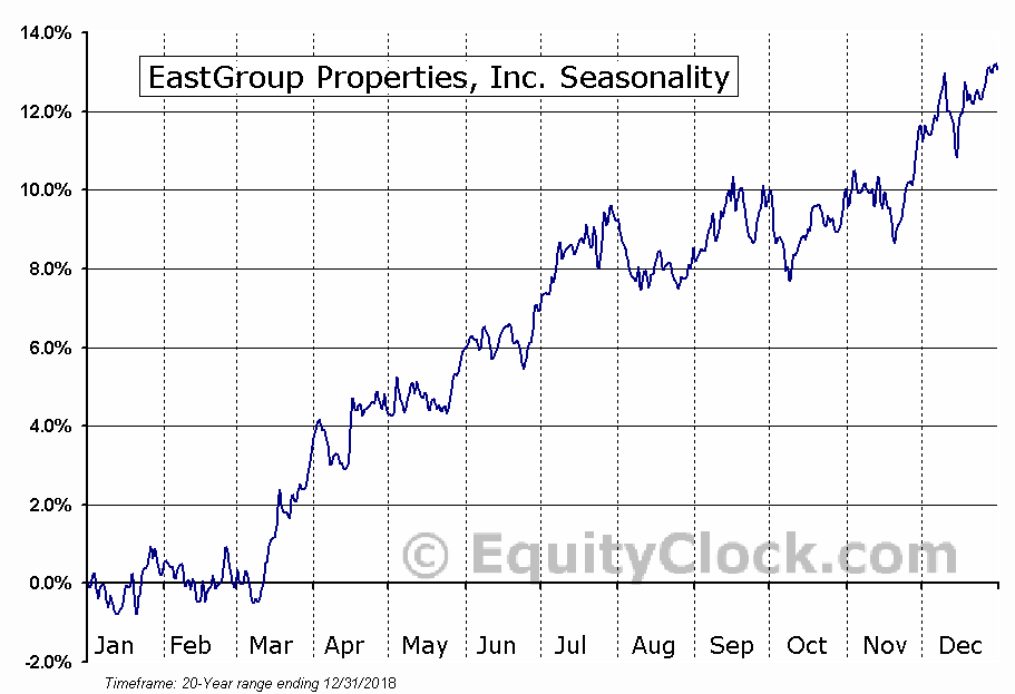 EastGroup Properties, Inc. (NYSE:EGP) Seasonal Chart