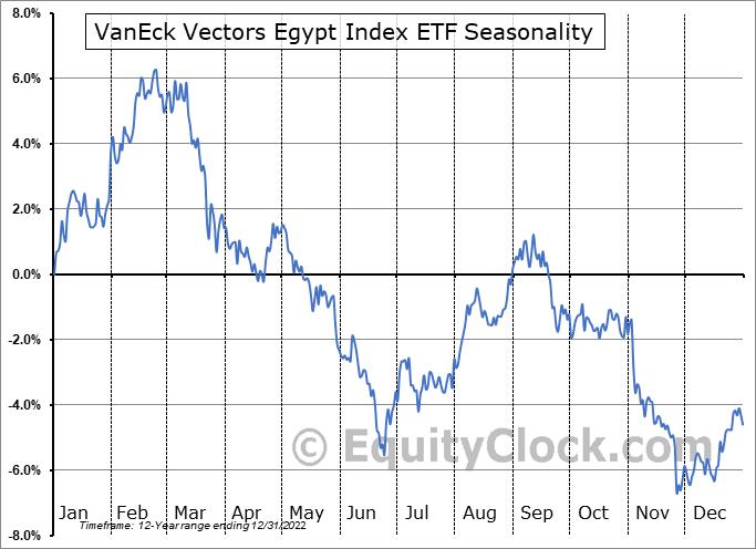 VanEck Vectors Egypt Index ETF (NYSE:EGPT) Seasonal Chart