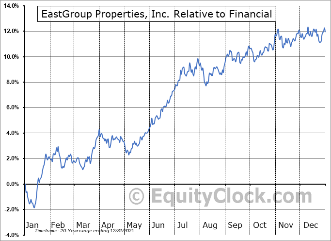 EGP Relative to the Sector