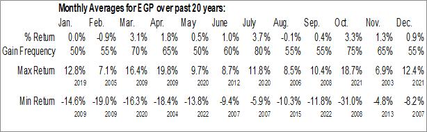 Monthly Seasonal EastGroup Properties, Inc. (NYSE:EGP)
