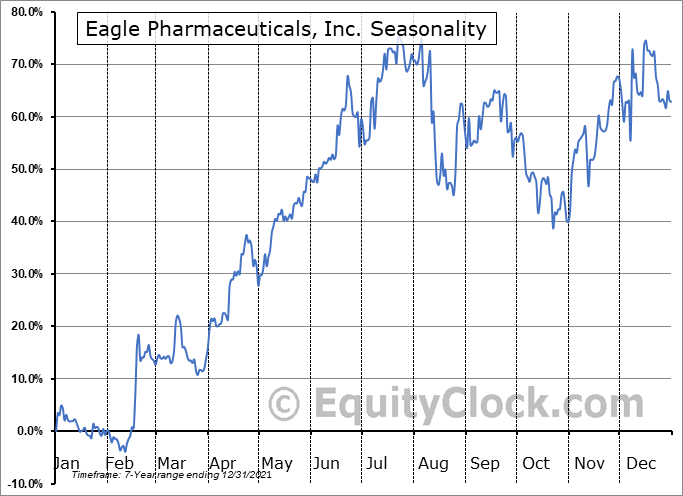 Eagle Pharmaceuticals, Inc. (NASD:EGRX) Seasonal Chart