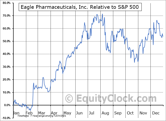 EGRX Relative to the S&P 500