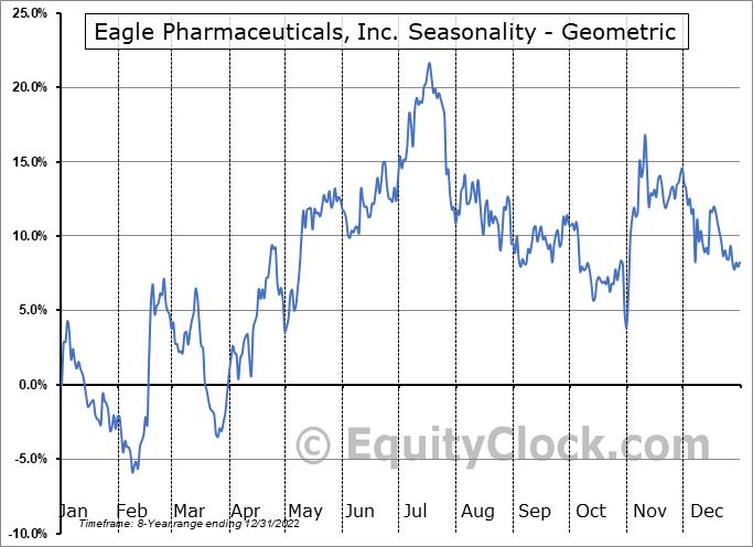 Eagle Pharmaceuticals, Inc. (NASD:EGRX) Seasonality