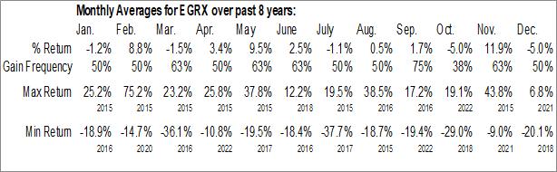 Monthly Seasonal Eagle Pharmaceuticals, Inc. (NASD:EGRX)