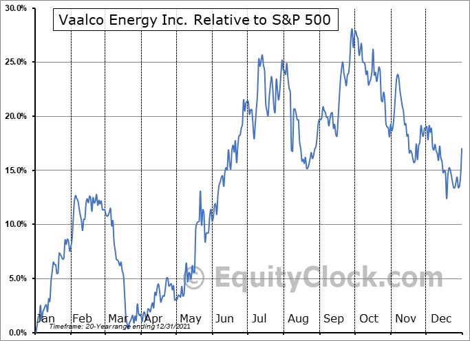 EGY Relative to the S&P 500