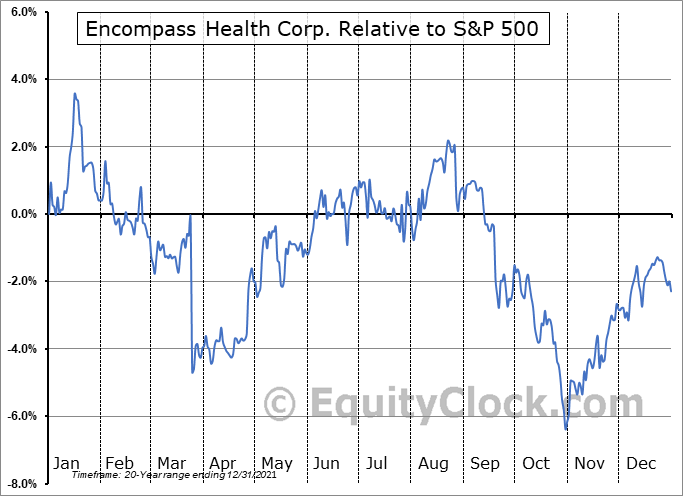 EHC Relative to the S&P 500