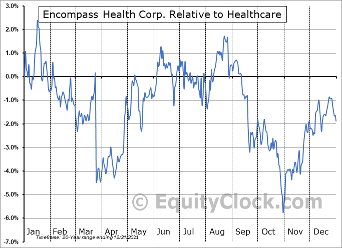 EHC Relative to the Sector