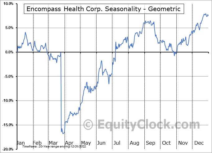 Encompass Health Corp. (NYSE:EHC) Seasonality