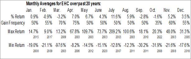 Monthly Seasonal Encompass Health Corp. (NYSE:EHC)