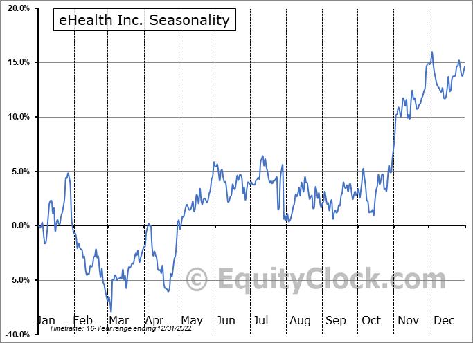 eHealth Inc. (NASD:EHTH) Seasonal Chart