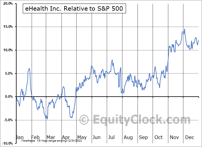 EHTH Relative to the S&P 500