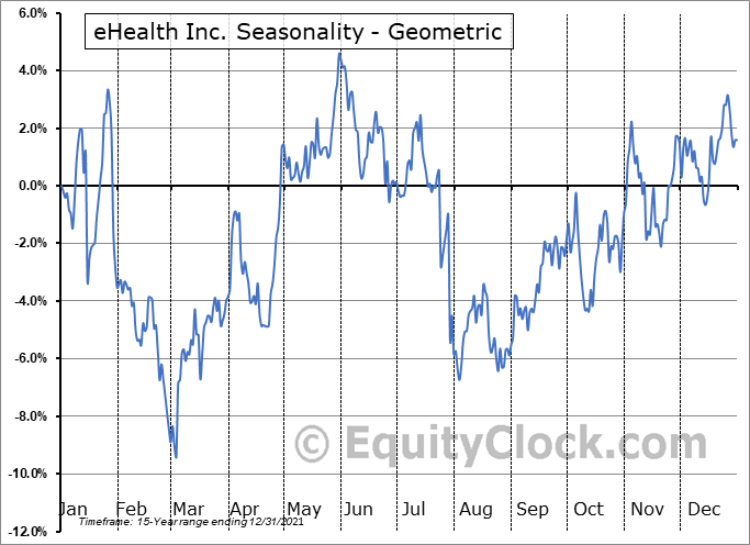 eHealth Inc. (NASD:EHTH) Seasonality