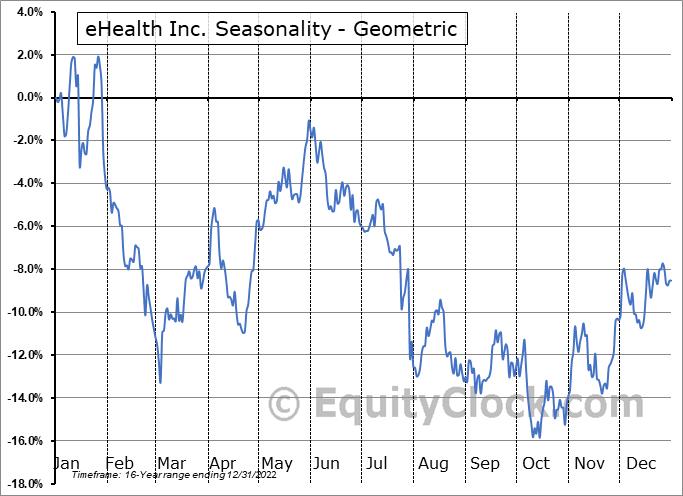eHealth Inc. (NASD:EHTH) Seasonality