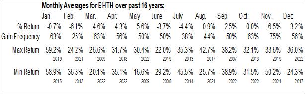 Monthly Seasonal eHealth Inc. (NASD:EHTH)