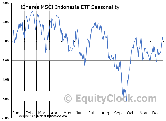 iShares MSCI Indonesia ETF (NYSE:EIDO) Seasonal Chart