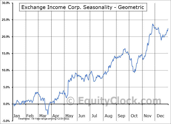 Exchange Income Corp. (TSE:EIF.TO) Seasonality