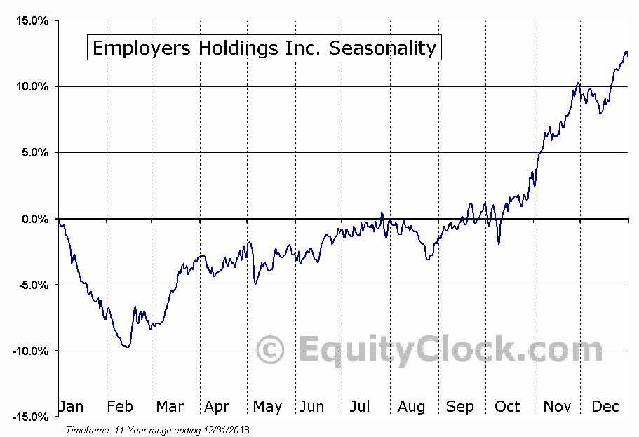 Employers Holdings Inc. (NYSE:EIG) Seasonal Chart