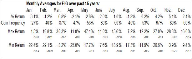 Monthly Seasonal Employers Holdings Inc. (NYSE:EIG)