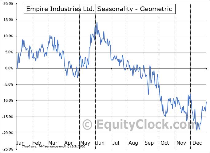 Empire Industries Ltd. (TSXV:EIL.V) Seasonality