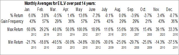 Monthly Seasonal Empire Industries Ltd. (TSXV:EIL.V)