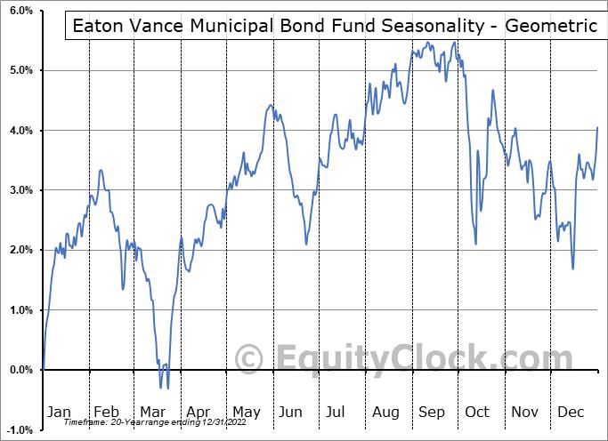 Eaton Vance Municipal Bond Fund (AMEX:EIM) Seasonality