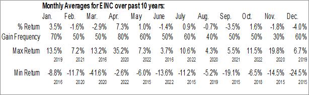 Monthly Seasonal VanEck Vectors High Income MLP ETF (AMEX:EINC)