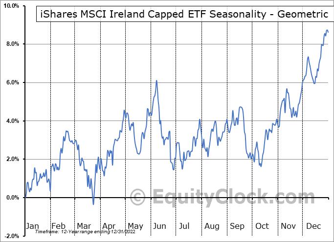 iShares MSCI Ireland Capped ETF (NYSE:EIRL) Seasonality
