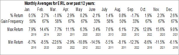 Monthly Seasonal iShares MSCI Ireland Capped ETF (NYSE:EIRL)