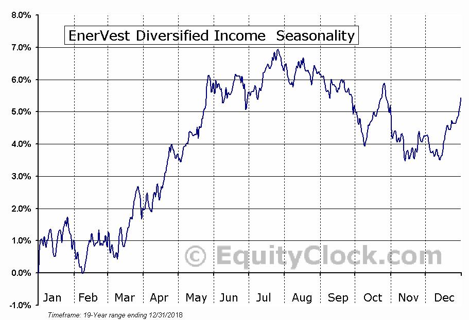 EnerVest Diversified Income  (TSE:EIT/UN.TO) Seasonal Chart