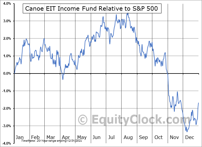 EIT-UN.TO Relative to the S&P 500