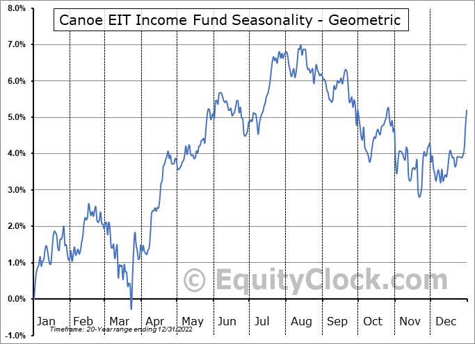 Canoe EIT Income Fund (TSE:EIT/UN.TO) Seasonality