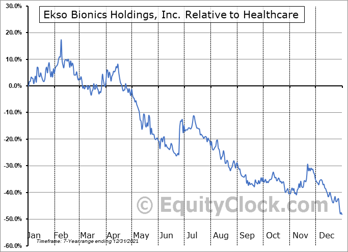 EKSO Relative to the Sector