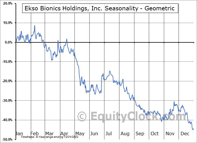 Ekso Bionics Holdings, Inc. (NASD:EKSO) Seasonality