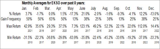 Monthly Seasonal Ekso Bionics Holdings, Inc. (NASD:EKSO)