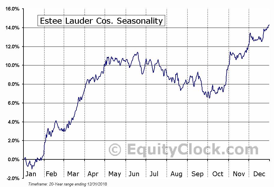 Estee Lauder Cos. (NYSE:EL) Seasonal Chart