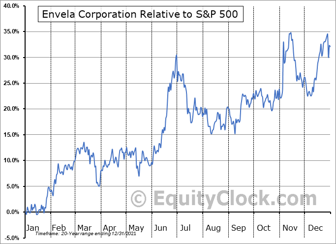 ELA Relative to the S&P 500
