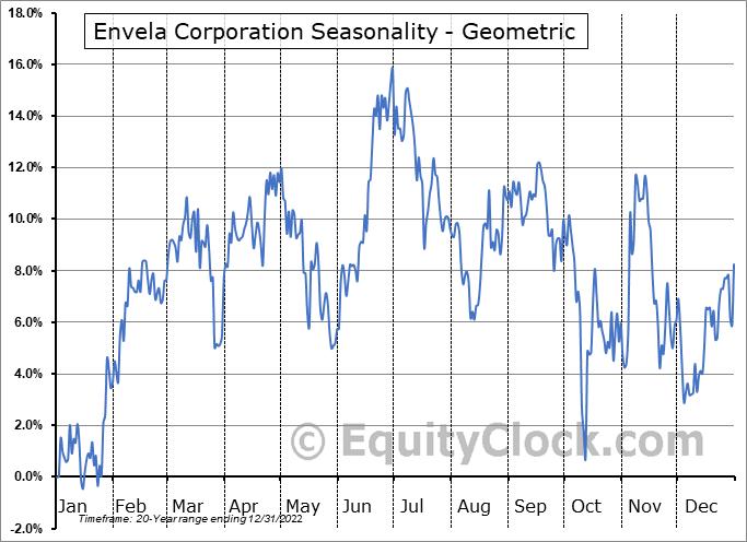Envela Corporation (AMEX:ELA) Seasonality