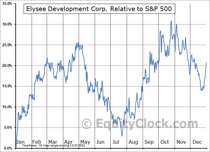 ELC.V Relative to the S&P 500