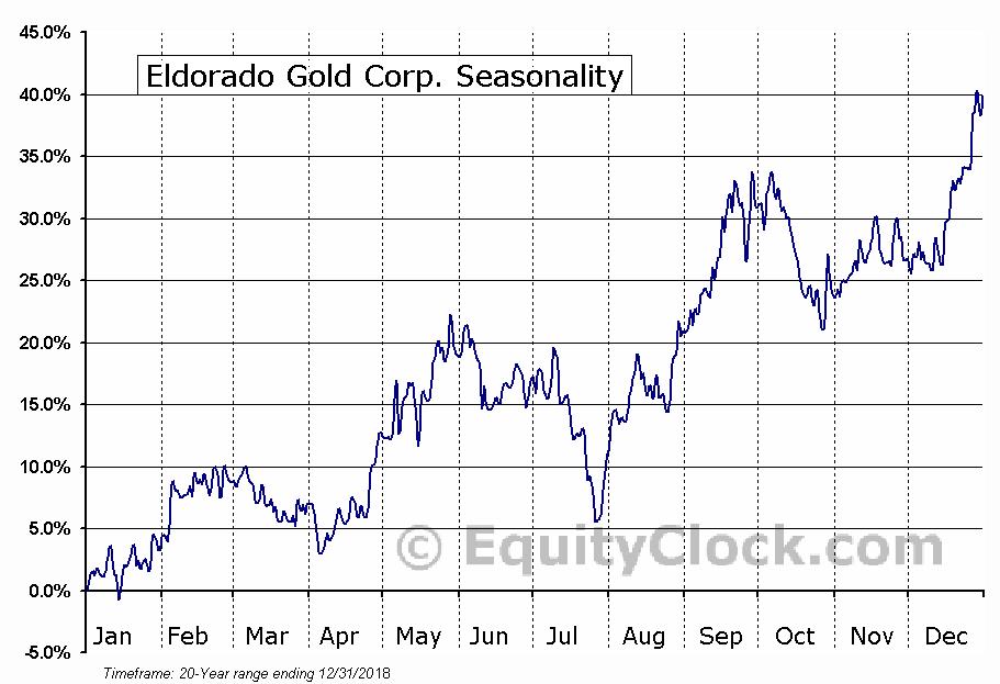 Eldorado Gold Corporation  (TSE:ELD) Seasonal Chart