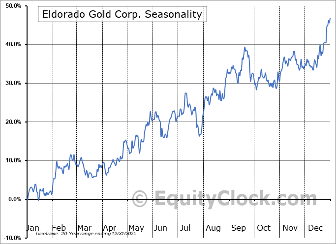 Eldorado Gold Corp. (TSE:ELD.TO) Seasonal Chart