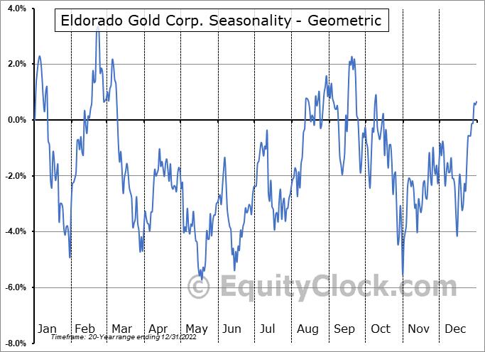 Eldorado Gold Corp. (TSE:ELD.TO) Seasonality