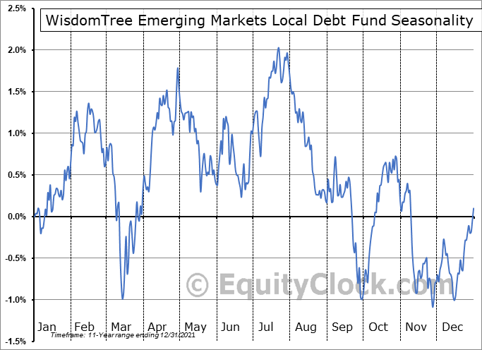 WisdomTree Emerging Markets Local Debt Fund (NYSE:ELD) Seasonal Chart