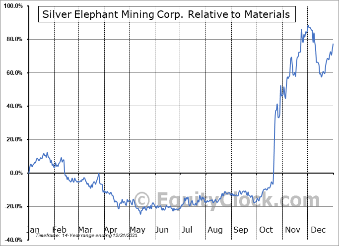 ELEF.TO Relative to the Sector