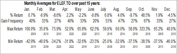 Monthly Seasonal Silver Elephant Mining Corp. (TSE:ELEF.TO)