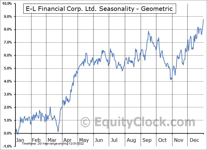 E-L Financial Corp. Ltd. (TSE:ELF.TO) Seasonality