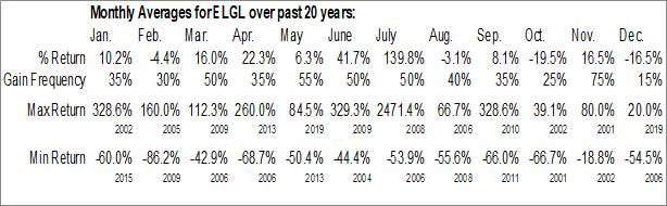 Monthly Seasonal Element Global, Inc. (OTCMKT:ELGL)