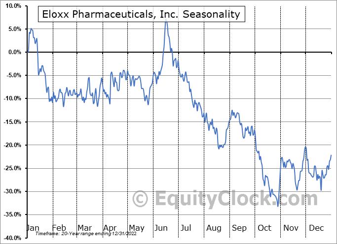 Eloxx Pharmaceuticals, Inc. (NASD:ELOX) Seasonality