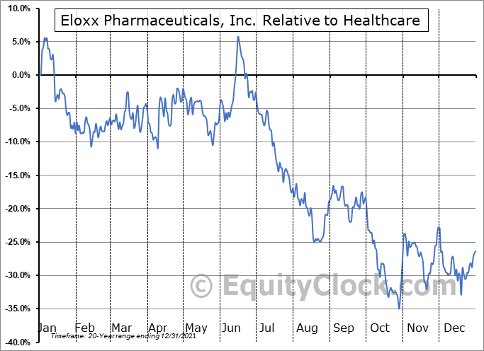 ELOX Relative to the Sector