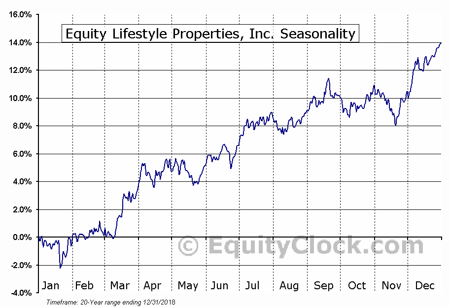 Equity Lifestyle Properties, Inc. (NYSE:ELS) Seasonal Chart