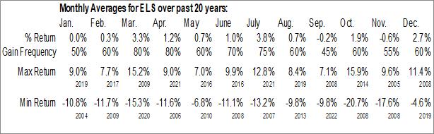 Monthly Seasonal Equity Lifestyle Properties, Inc. (NYSE:ELS)